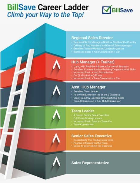 BillSave Career Ladder